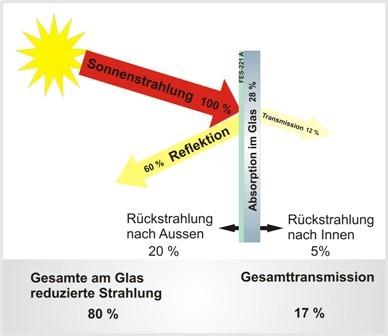 Funktionsweise einer Sonnenschutzfolie